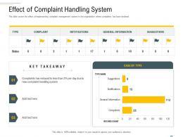 Effect Of Complaint Handling System Complaint Handling Framework Ppt Inspiration