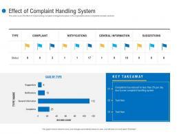 Effect Of Complaint Handling System Customer Complaint Mechanism Ppt Slides