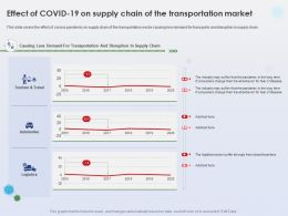 Effect Of Covid 19 On Supply Chain Of The Transportation Market Supply Chain Ppt Shows
