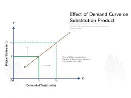 Effect Of Demand Curve On Substitution Product