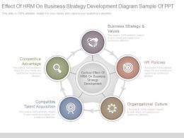 Effect Of Hrm On Business Strategy Development Diagram Sample Of Ppt