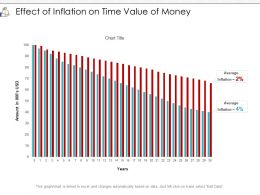 Effect Of Inflation On Time Value Of Money