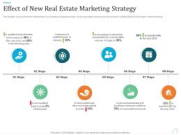 Effect Of New Real Estate Marketing Strategy Marketing Plan For Real Estate Project