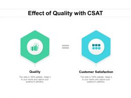 Effect Of Quality With CSAT