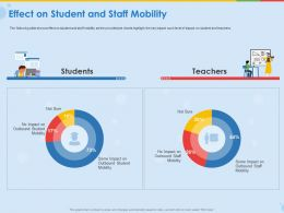 Effect On Student And Staff Mobility Ppt Demonstration