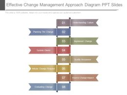 Effective Change Management Approach Diagram Ppt Slides