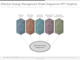 Effective Change Management Model Diagramme Ppt Graphics