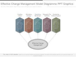 Effective Change Management Model Diagramme Ppt Graphics