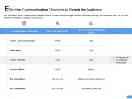 Effective Communication Channels To Reach The Audience Blogs Ppt Styles Grid