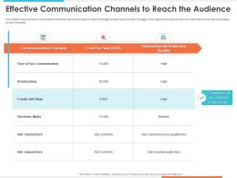 Effective Communication Channels To Reach The Audience Broadcasting Ppt Influencers