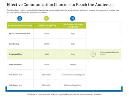 Effective Communication Channels To Reach The Audience Face Ppt Powerpoint Grid
