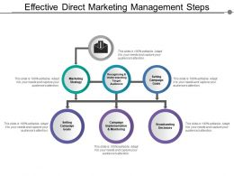 Effective Direct Marketing Management Steps