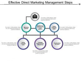 Effective Direct Marketing Management Steps