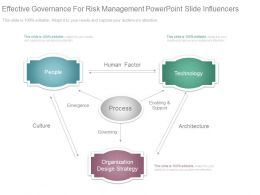 Effective Governance For Risk Management Powerpoint Slide Influencers