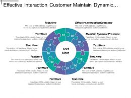 Effective Interaction Customer Maintain Dynamic Presence Leadership Governance