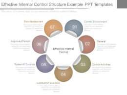 Effective Internal Control Structure Example Ppt Templates