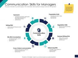 Effective Leadership Management Styles Approaches Communication Skills For Managers Ppt Styles