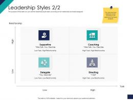 Effective Leadership Management Styles Approaches Leadership Styles Directing Ppt Ideas
