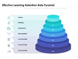 Effective Learning Retention Rate Pyramid