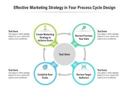 Effective Marketing Strategy In Four Process Cycle Design