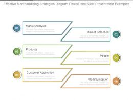 Effective Merchandising Strategies Diagram Powerpoint Slide Presentation Examples