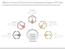 Effective Process Of Cloud Product Development Diagram Ppt Idea