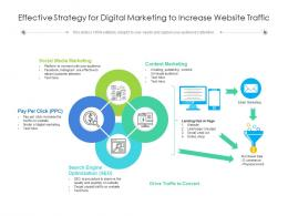 Effective Strategy For Digital Marketing To Increase Website Traffic