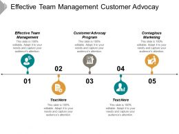 Effective Team Management Customer Advocacy Program Contagious Marketing Cpb