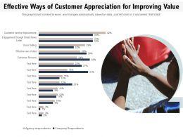 Effective Ways Of Customer Appreciation For Improving Value