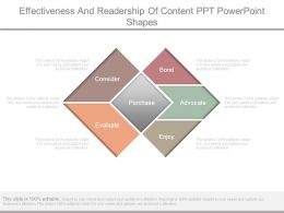 Effectiveness And Readership Of Content Ppt Powerpoint Shapes