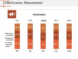 Effectiveness Measurement Powerpoint Slide Show