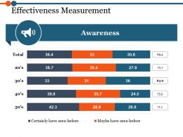 Effectiveness Measurement Ppt Sample Presentations