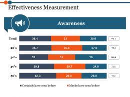 Effectiveness Measurement Ppt Sample Presentations