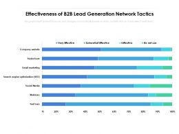 Effectiveness Of B2B Lead Generation Network Tactics
