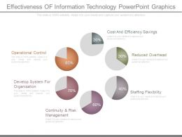Effectiveness Of Information Technology Powerpoint Graphics