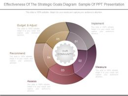 Effectiveness Of The Strategic Goals Diagram Sample Of Ppt Presentation