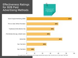 Effectiveness Ratings For B2B Paid Advertising Methods Ads Ppt Powerpoint Presentation Images