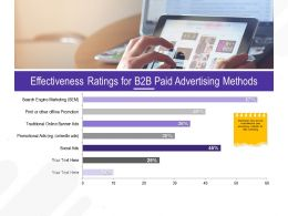Effectiveness Ratings For B2B Paid Advertising Methods M2672 Ppt Powerpoint Presentation Icon Styles