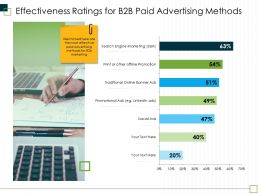 Effectiveness Ratings For B2B Paid Advertising Methods M2967 Ppt Powerpoint Presentation Outline