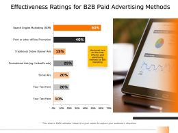 Effectiveness Ratings For B2B Paid Advertising Methods Ppt Format Ideas