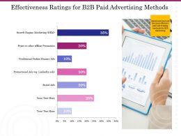 Effectiveness Ratings For B2B Paid Advertising Methods Ppt Layout Ideas