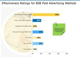 Effectiveness Ratings For B2B Paid Advertising Methods Ppt Powerpoint Themes
