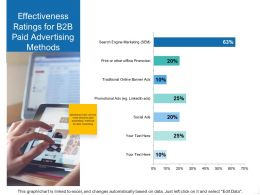 Effectiveness Ratings For B2B Paid Advertising Methods Ppt Presentation Pictures Grid
