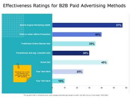 Effectiveness Ratings For B2B Paid Advertising Methods Print Ppt Powerpoint Presentation Sample