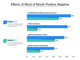 Effects Of Word Of Mouth Positive Negative