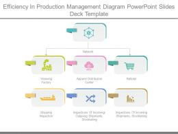 Efficiency In Production Management Diagram Powerpoint Slides Deck Template