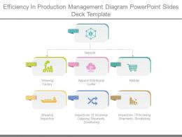 Efficiency In Production Management Diagram Powerpoint Slides Deck Template