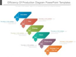 Efficiency Of Production Diagram Powerpoint Templates
