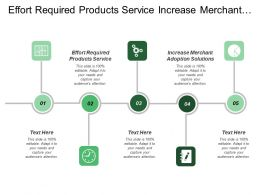 Effort Required Products Service Increase Merchant Adoption Solutions