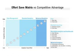 Effort Save Matrix Vs Competitive Advantage